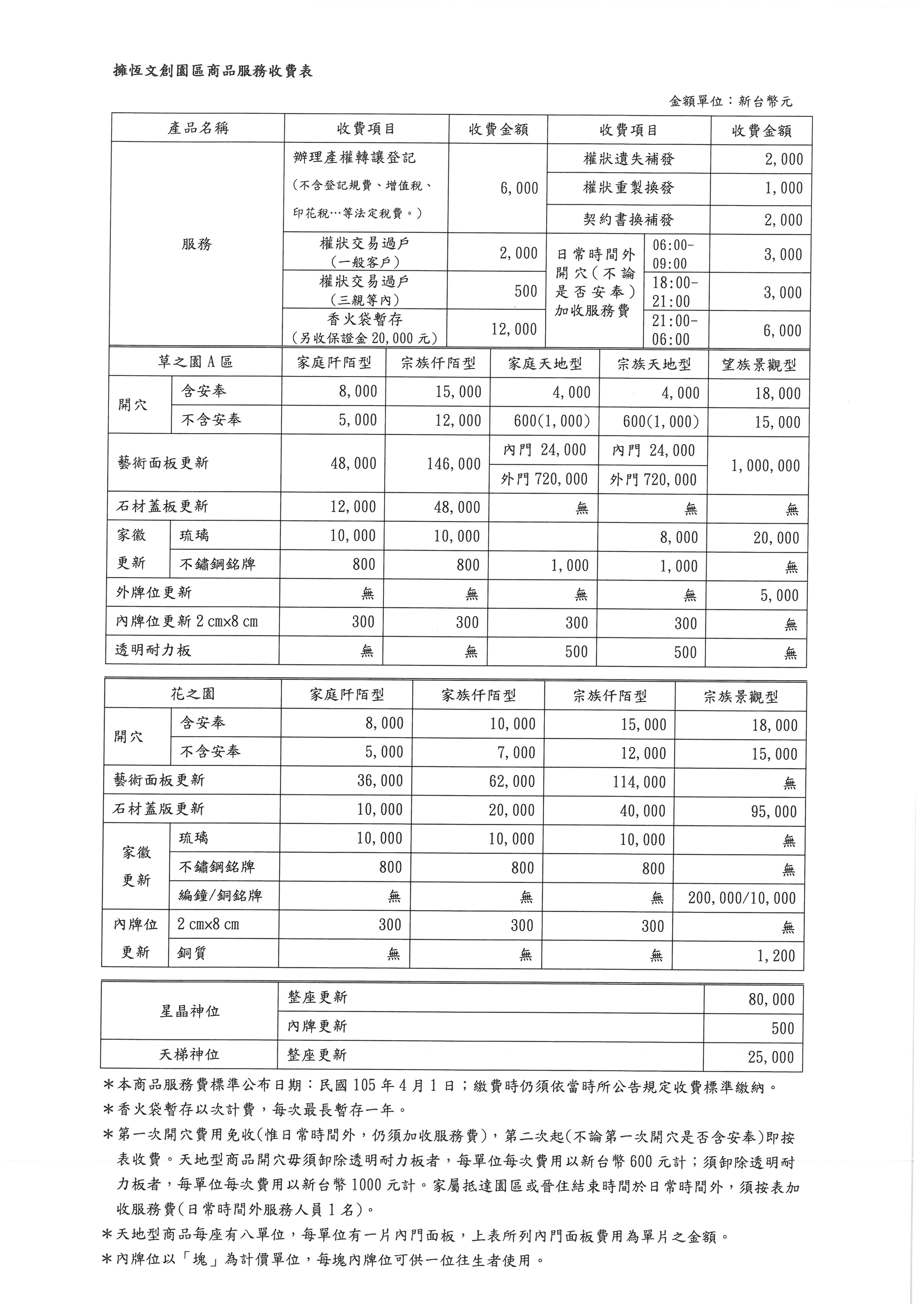 園區服務收費一覽表