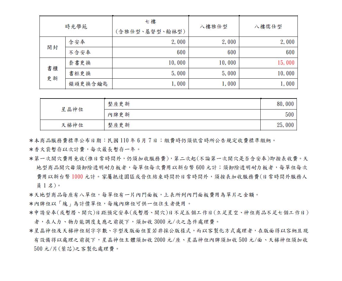 20210607管理費對照表